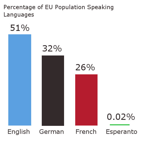 Should Esperanto Be The Language Of Europe Debating Europe - Languages by number of countries