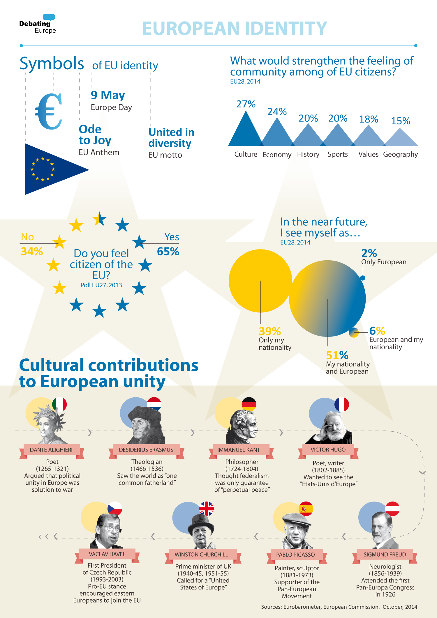 """what does it mean to you to be """"european"""" debating europe"""