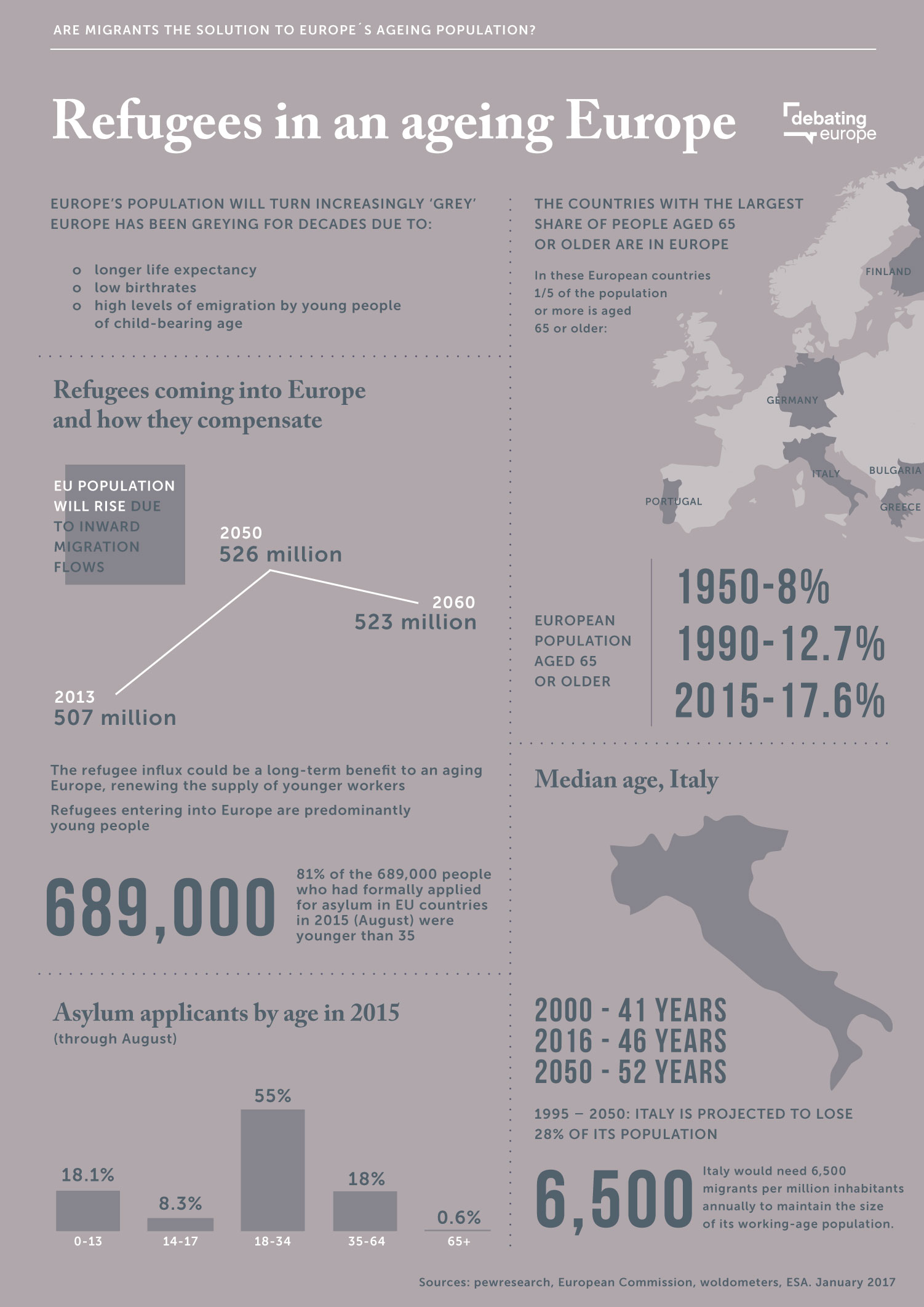 7-e4c-migrants-and-aging-eu