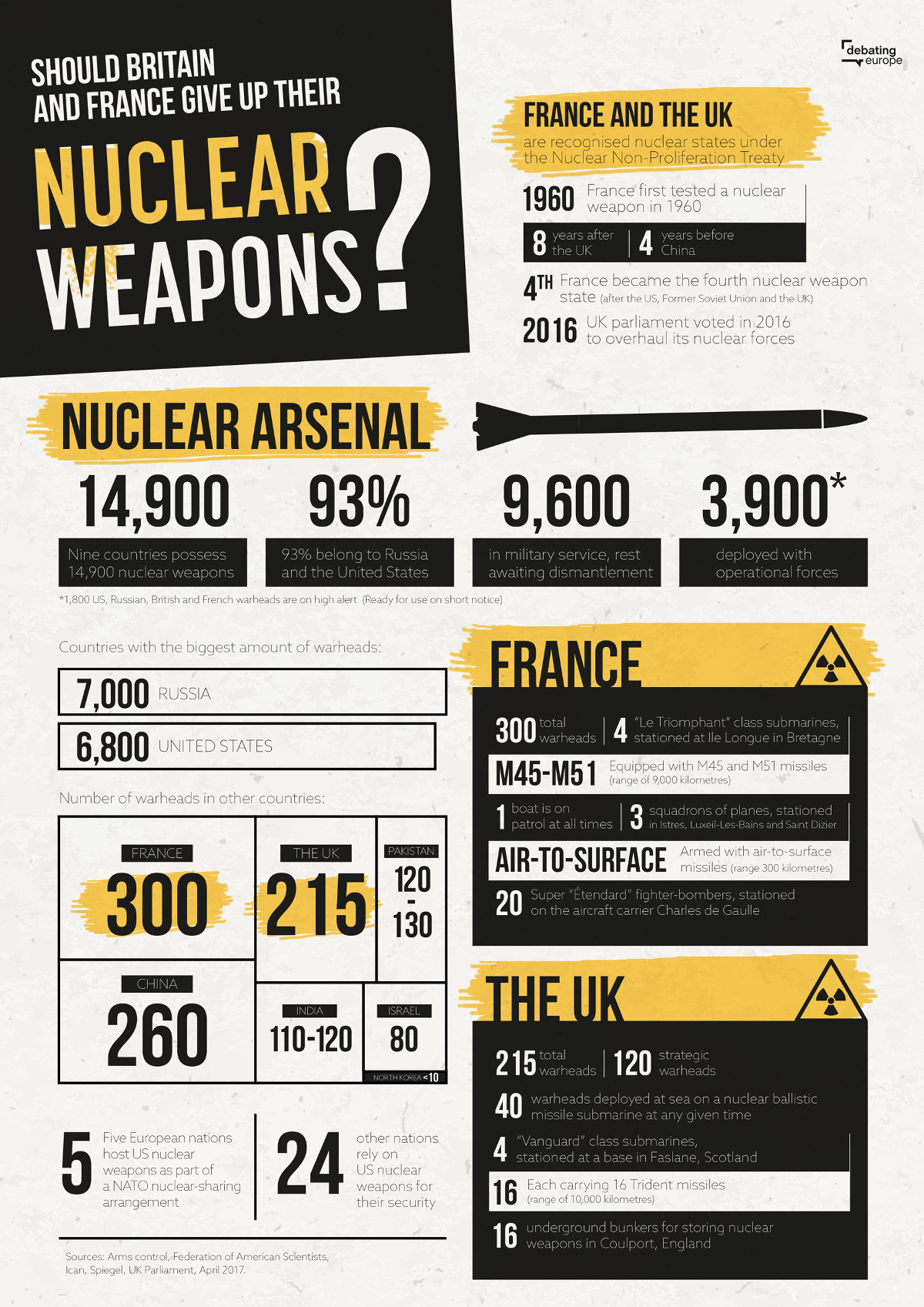 EUCOM_Nuclear_weapons
